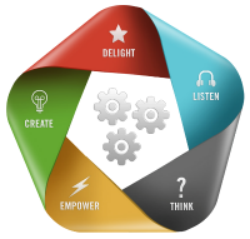 20 Critical Thinking Keys to Customer Experience Excellence