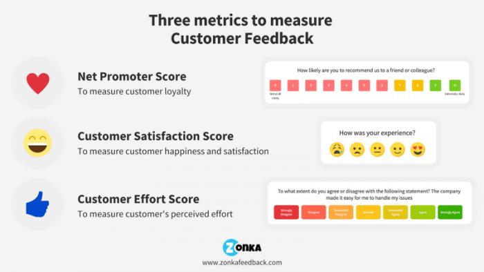 customer feedback - Zonka Feedback