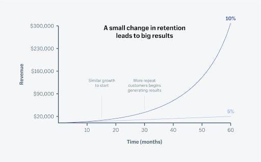 Shopify_customer-retention-graph