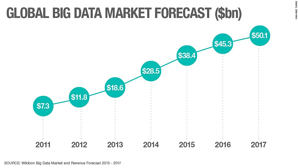 Global Big Data Market Forecast