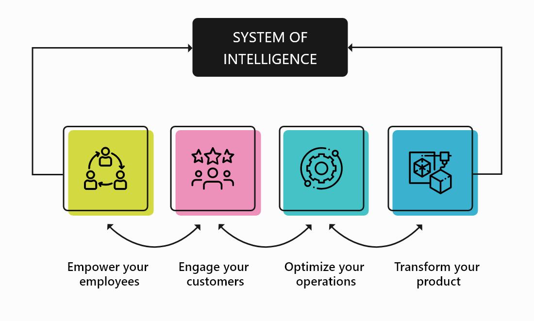 System of Intelligent