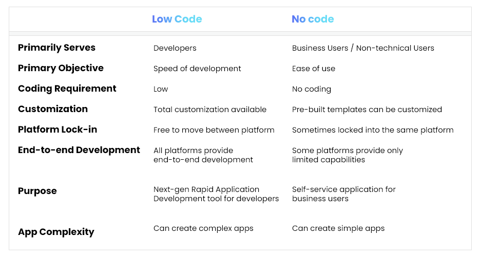 difference-between-lc-nc-development