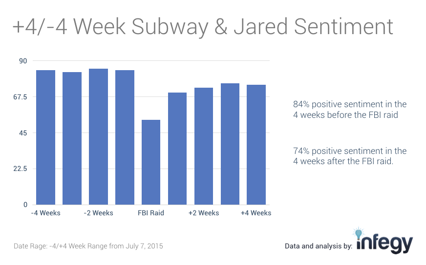 Subway's sentiment took nearly 4 weeks to recover to similar levels.