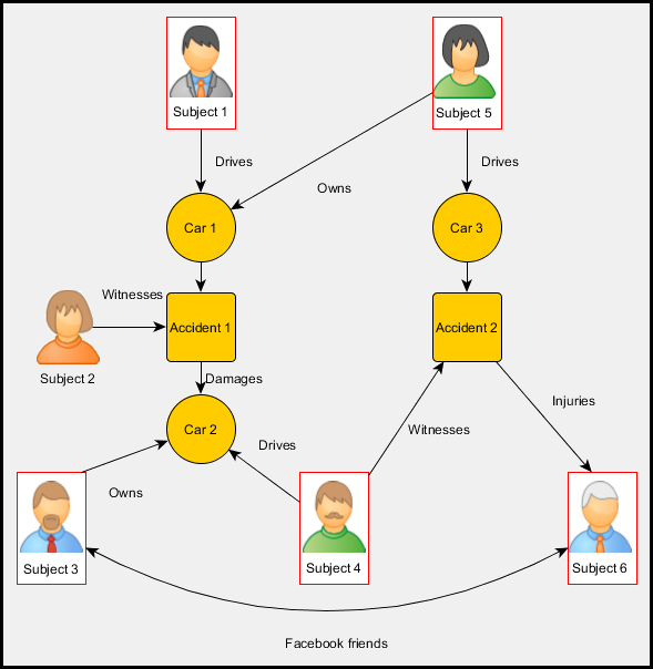graph-database-for-fraud-detection