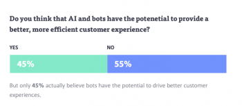 Only 45% of people think bots can provide good customer experience