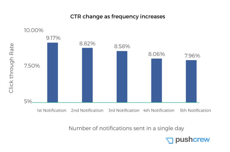 CTR vs notification sent per day