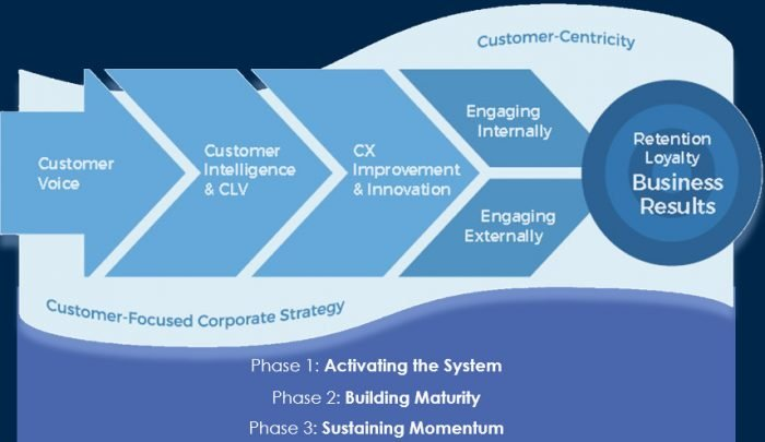 customer experience maturity