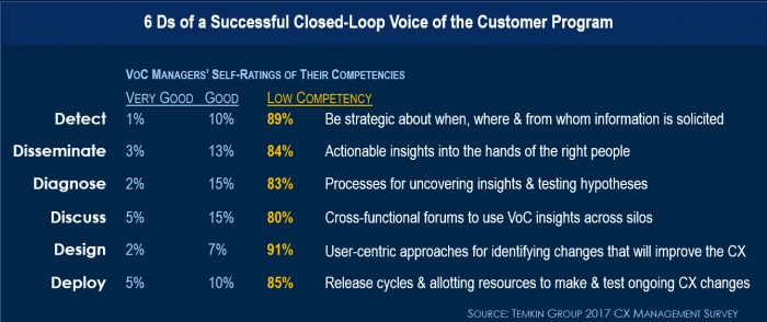 closed loop voice of customer