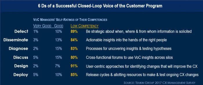 closed loop voice of customer