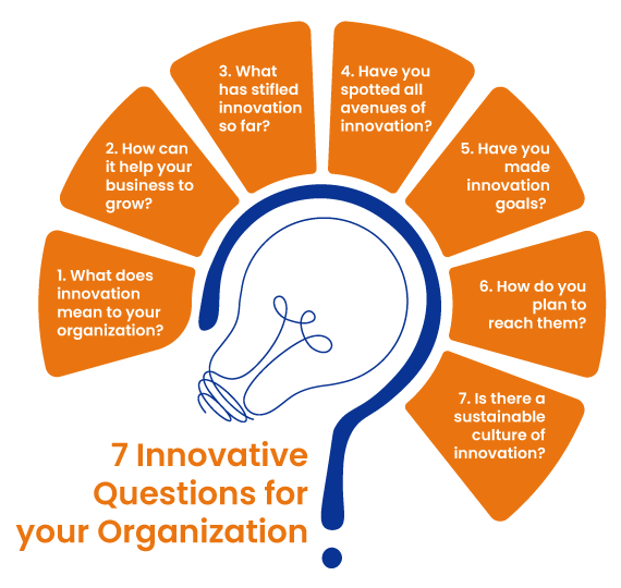 7 Innovative questions for your organization