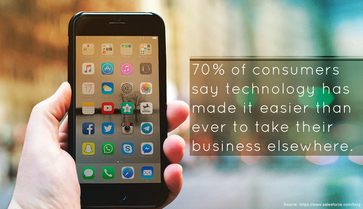 70% of consumers say technology