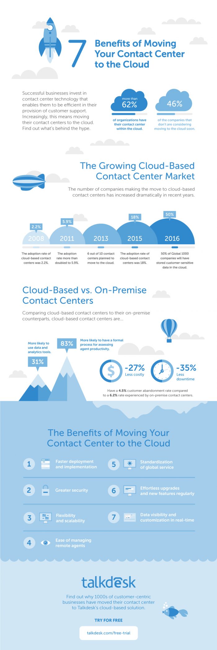 7 benefits of moving your contact center to the cloud
