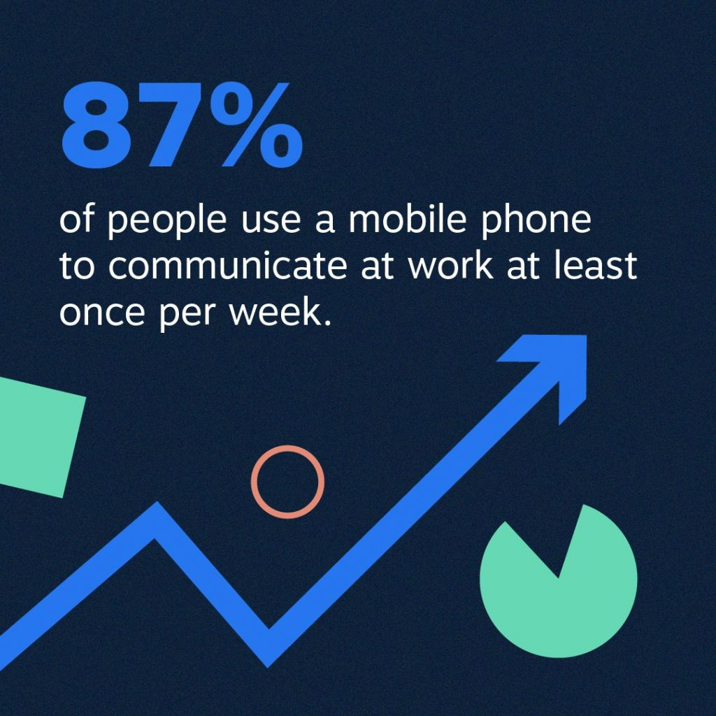 87% people use mobile phone