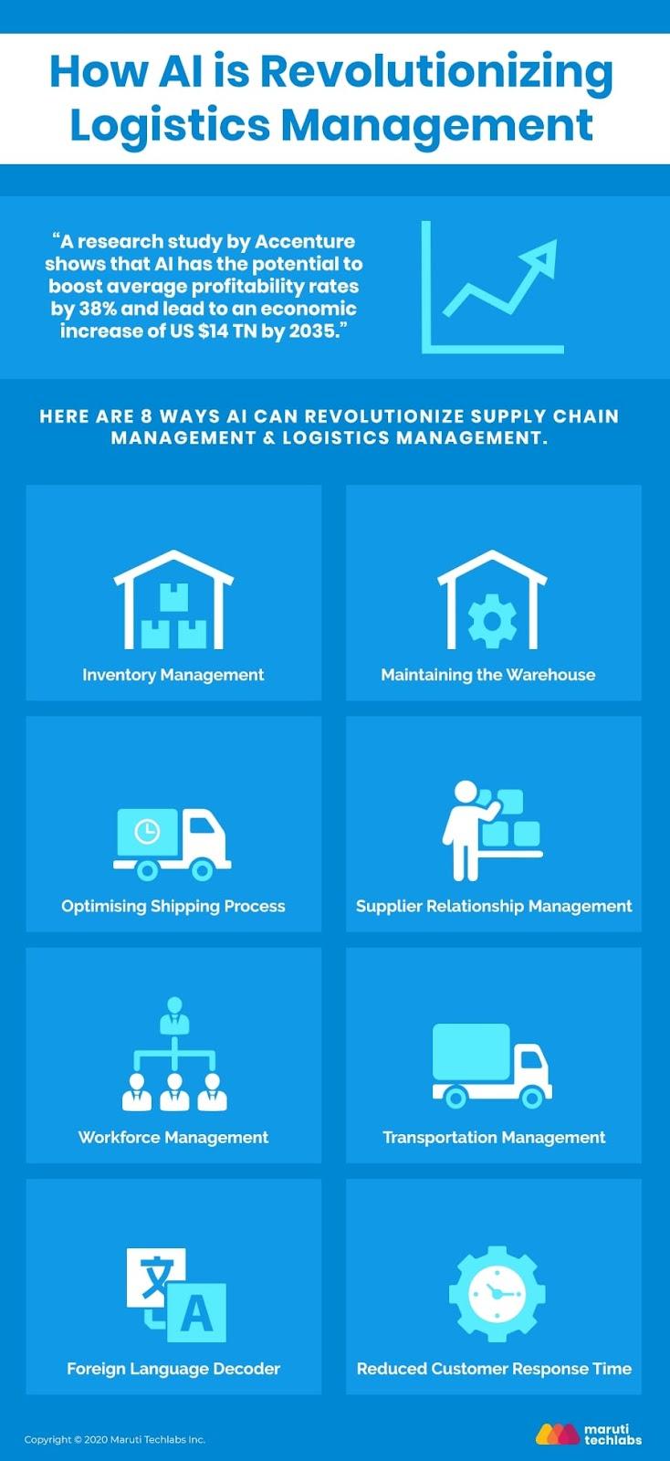 how-ai-is-revolutionizing-logistics-management