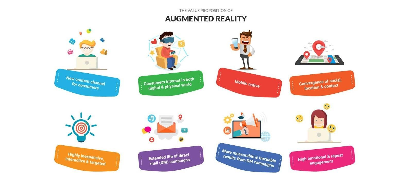Types of AR Applications
