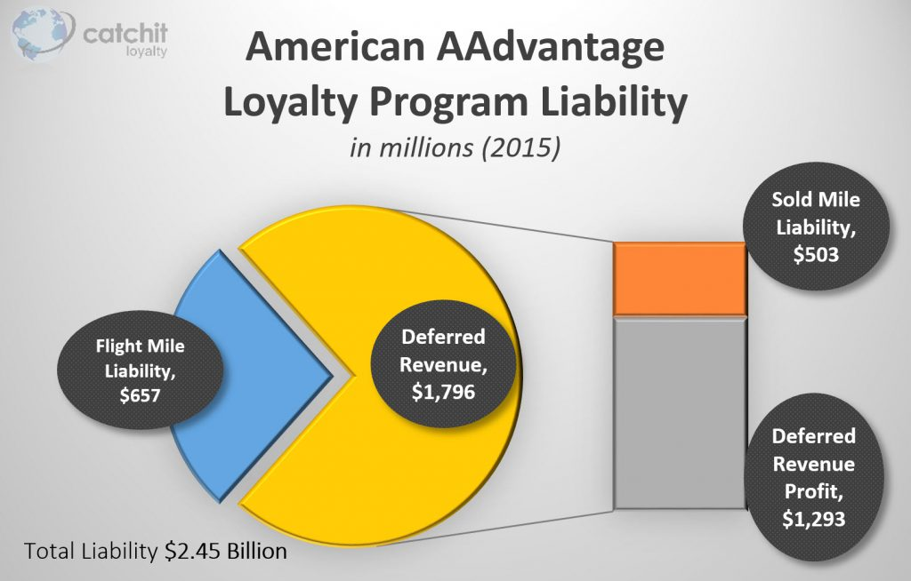 American Airlines Frequent Flyer Liability
