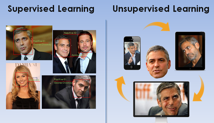 AI-supervised-and-unsupervised-learning
