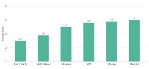 Average app score for challenger banks