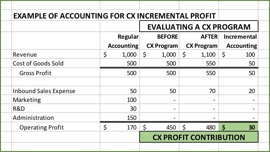 Measuring profits for Customer Experience