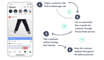 Customer Acquisition through click-to-Messenger adverts | Conversocial