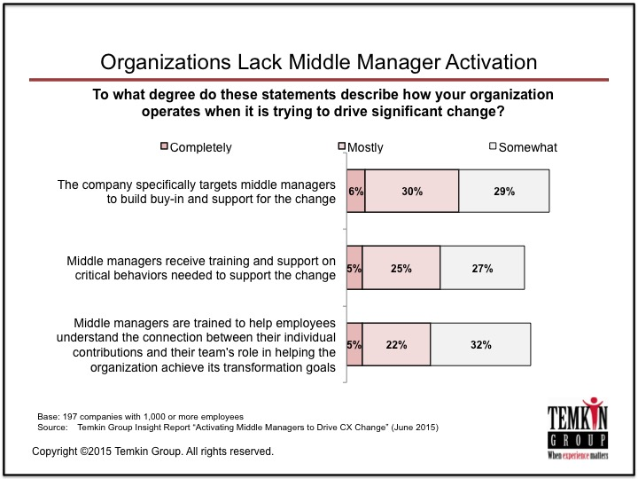 ActivatingMiddleManagers