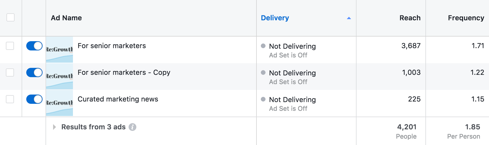 A screenshot of ad frequency in Facebook Ads Manager.