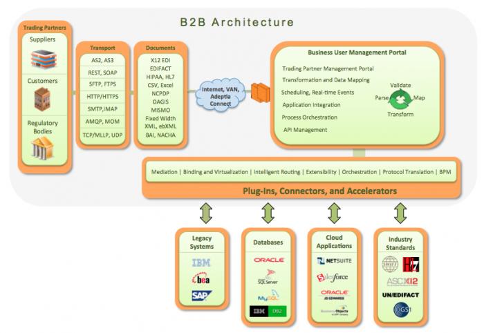 Adeptia B2B Architecture
