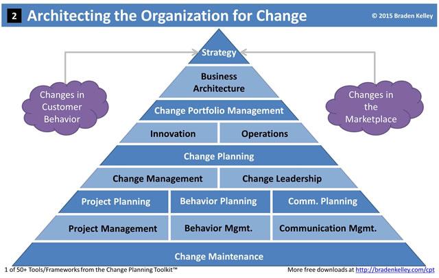Architecting the Organization for Change