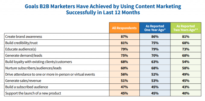 B2B Content Marketing Top Performers At A Glance