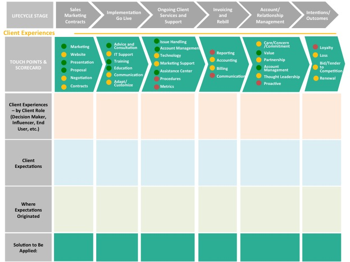 Customer Journey Mapping in B2B | CustomerThink on
