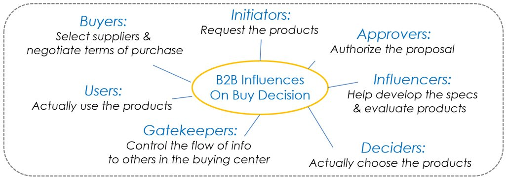 B2B buying influencers