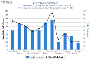 customer experience benchmarks
