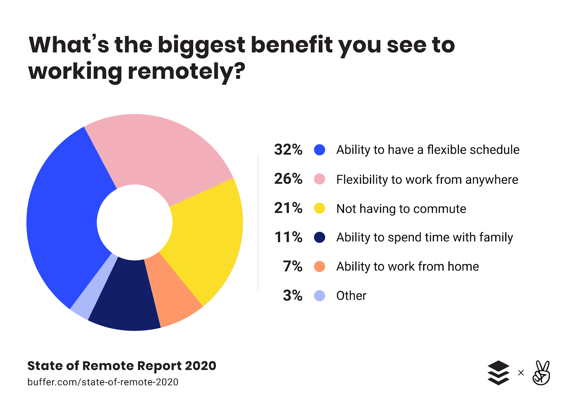 Benefits to workers of working remotely