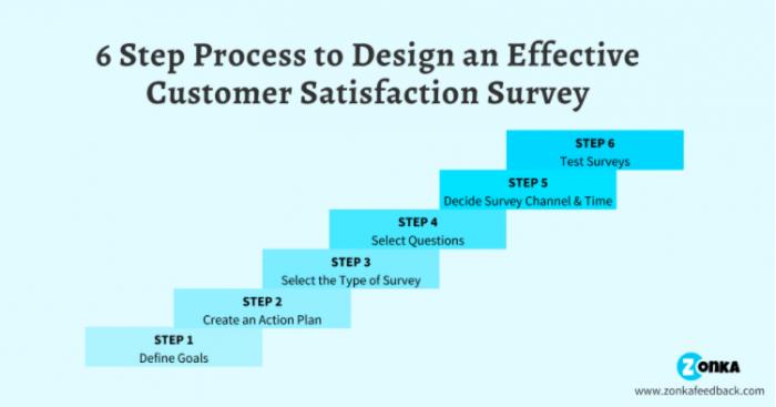 Customer Effort Score Surveys