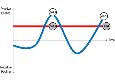 Figure 5 – Emotion Curve: The Flat Red Line vs. A Dynamic Blue Curve