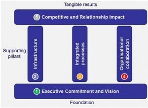 Bsquared Customer Engagement Maturity Model