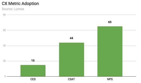 Adoption of each cx metric