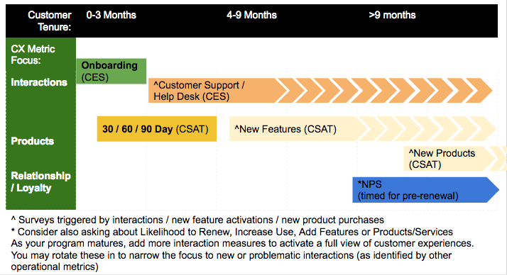 Cadence of adoption / application of different CX metrics