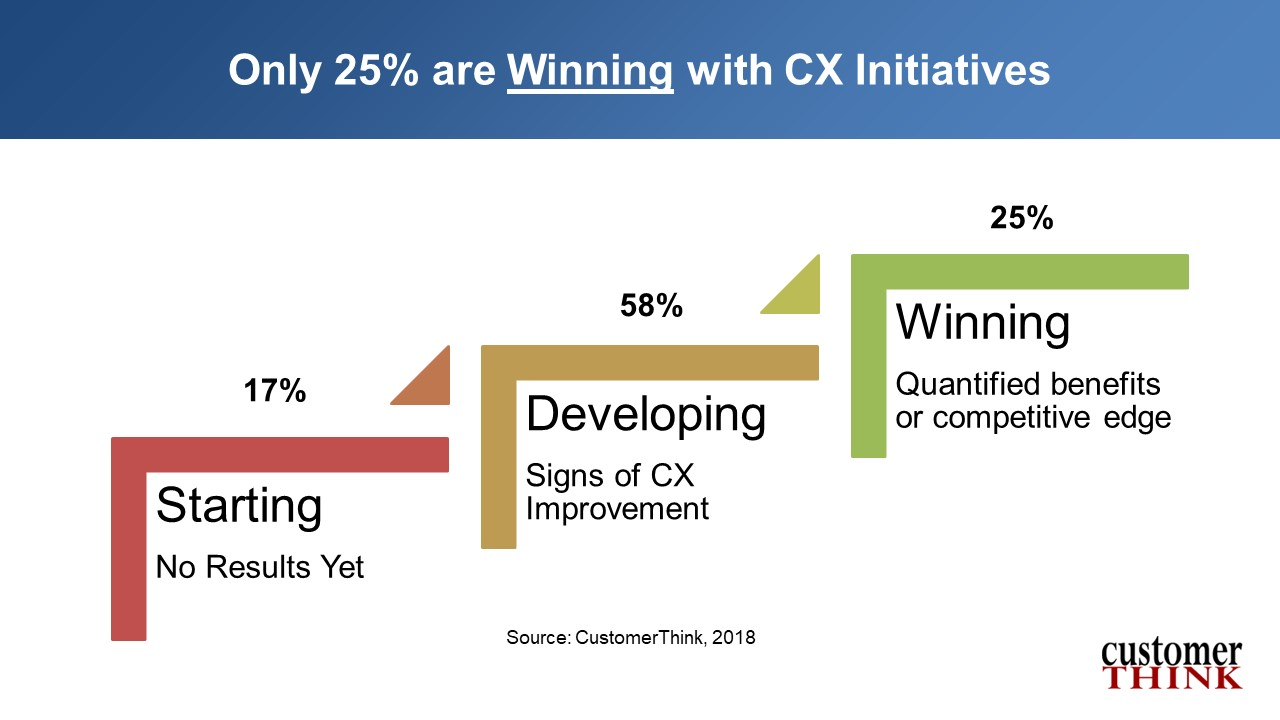 """Could a """"Customer Success"""" Mindset Save the CX Industry? 