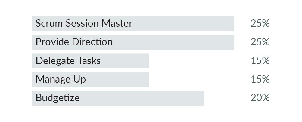 Five Skils Chart
