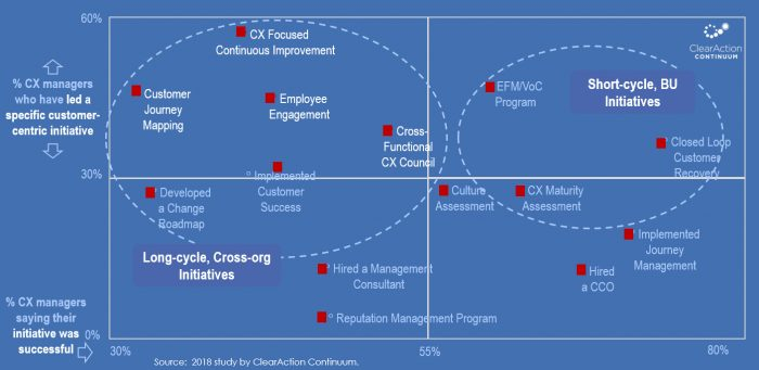 customer experience initiatives
