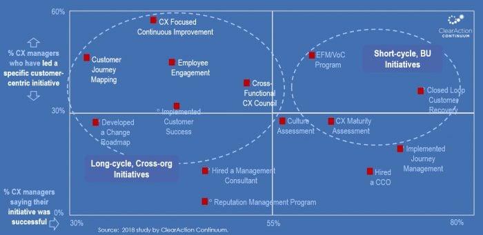 customer experience initiatives