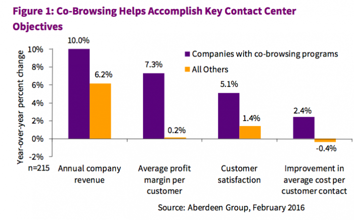 Cobrowsing stats contact centers