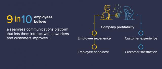 Communication-platform-benefits