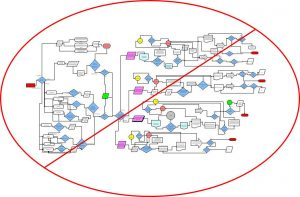 Complicated Journey Map - Anti