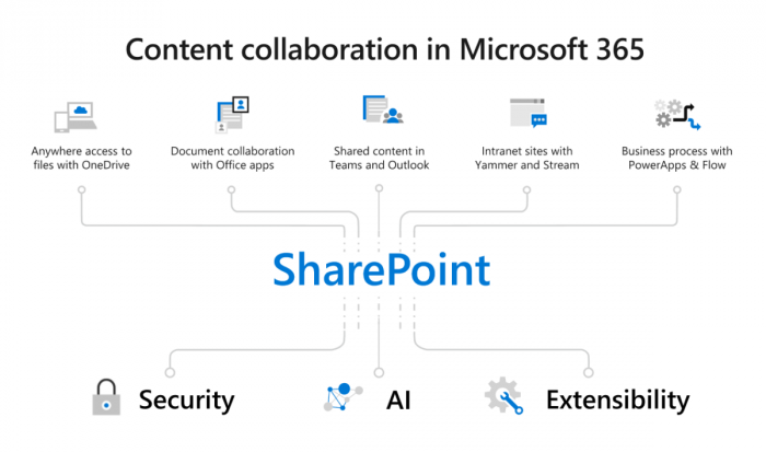 Content-collaboration-in-Microsoft-365-1200x708-1