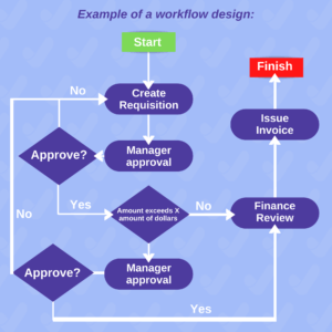example RPA workflow