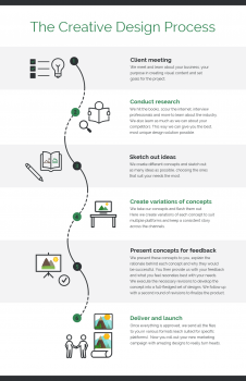 Creative Design Process Infographic_Venngage