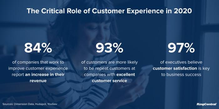 Customer-Experience-2020-Statistics