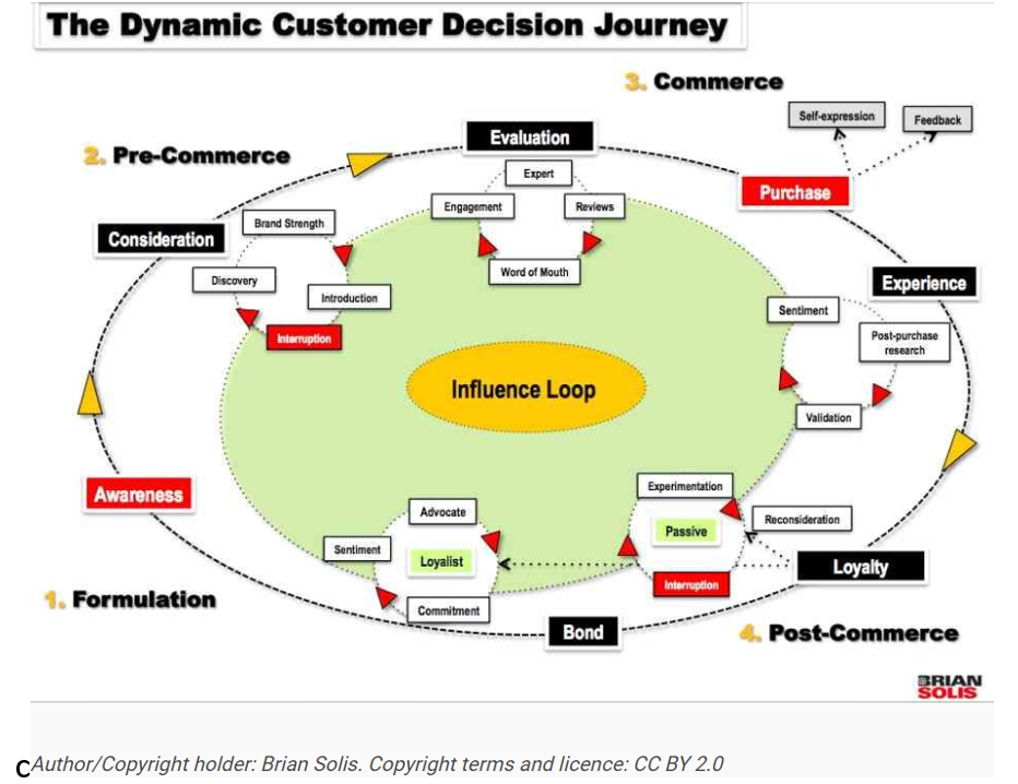 Customer Decision Journey for Purchasing